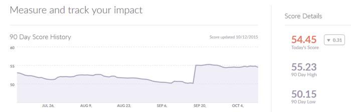 O Klout é um indicador válido na hora de medir o ROI de uma assessoria de imprensa nas redes sociais