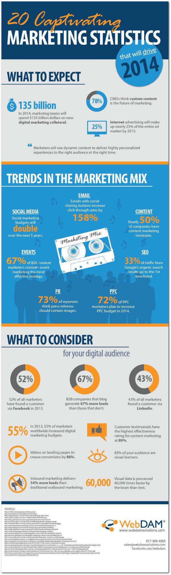 Tendências do Marketing Online em 2014. Infográfico mostra estatísticas sobre as principais tendências do marketing digital para 2014