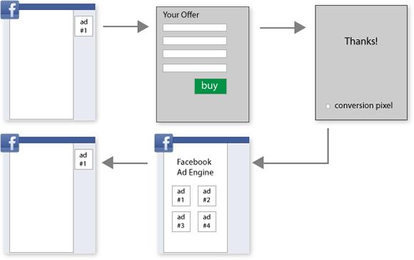 Instalação do código de rastreamento de conversões do Facebook