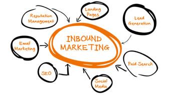 O que é Inbound Marketing e como ele pode lhe ajudar na divulgação da sua marca, produtos e serviços