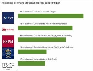 Conhecer a preferência das empresas como forma de orientação profissional no LinkedIn
