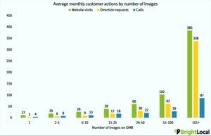 Importância das fotos no Google Meu Negócio